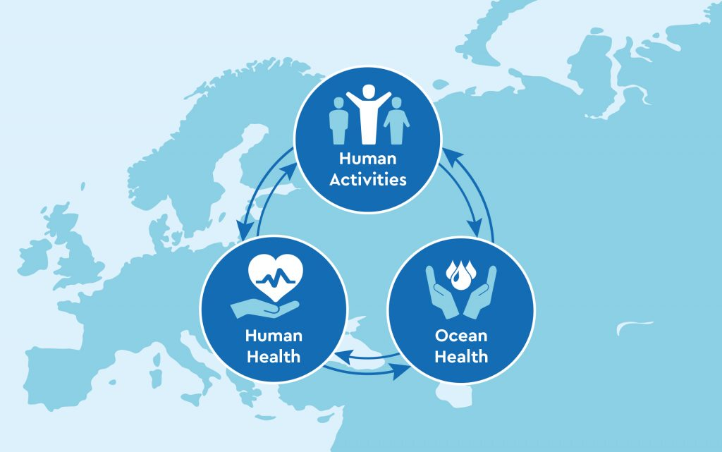 A map of europe with icons denoting The circular relationship between human health, human activities and the ocean