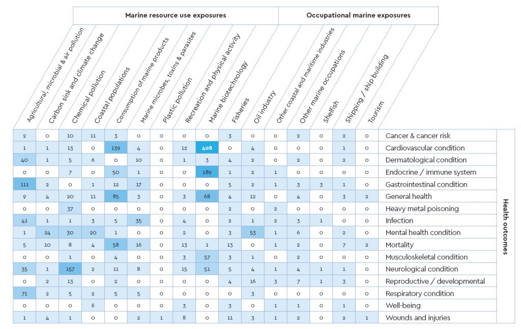A complex table shows where gaps in the research exist